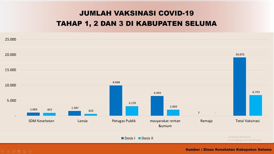 TOTAL PENERIMA VAKSINASI COVID-19 DI KABUPATEN SELUMA